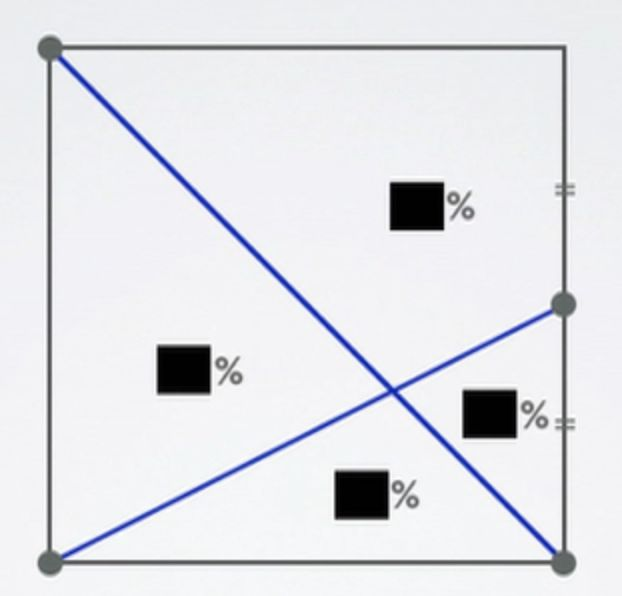 ... are the missing percentages? | Problem Solving & Puzzles | Pinte