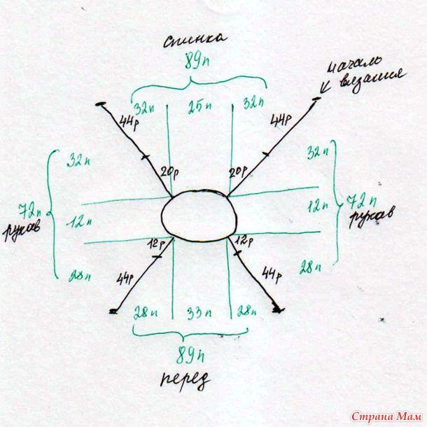 Вязание реглана сверху спицами вывязывание ростка схема 56