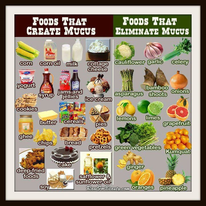 Foods that create/eliminate mucus   Good to Know