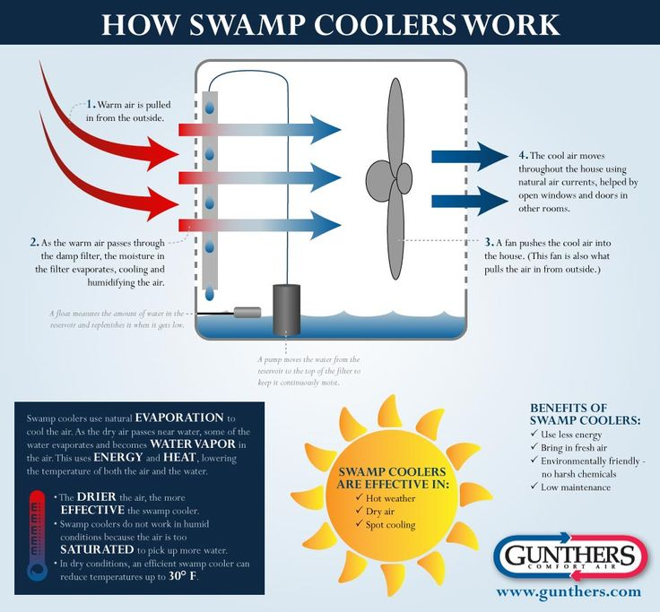 How Do Evaporative Coolers Work : How swamp coolers work huh pinterest