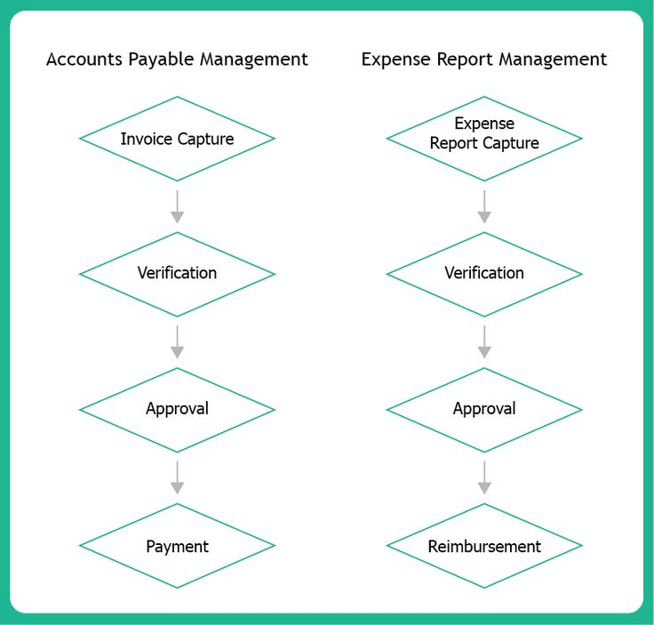 Accounts Payable Management & Expense Report Management processes