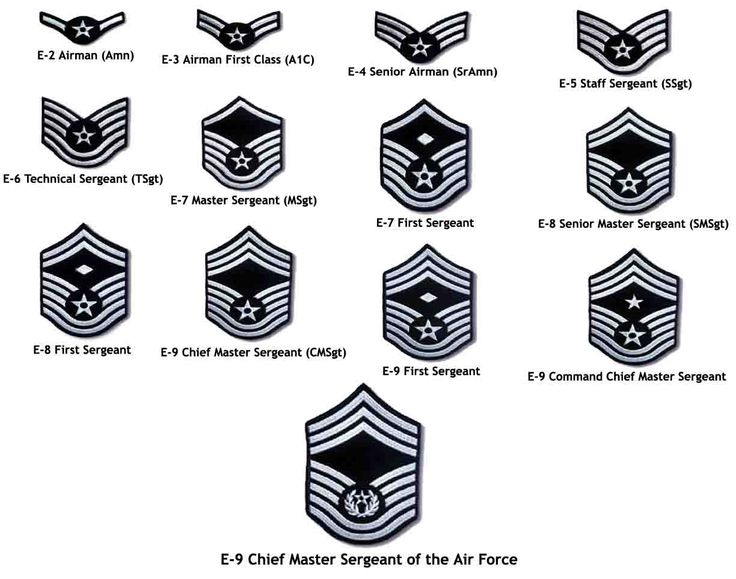how to write usaf rank abbreviations