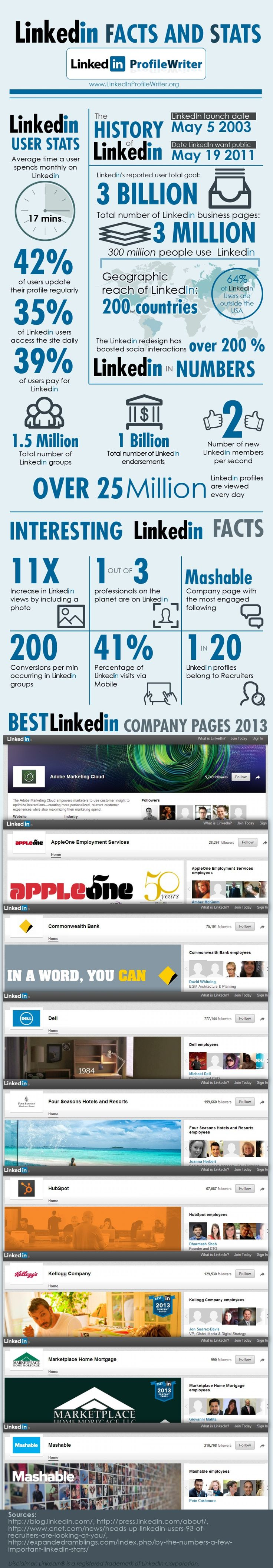 LinkedIn Facts and Stats #infographic #demographic #smm