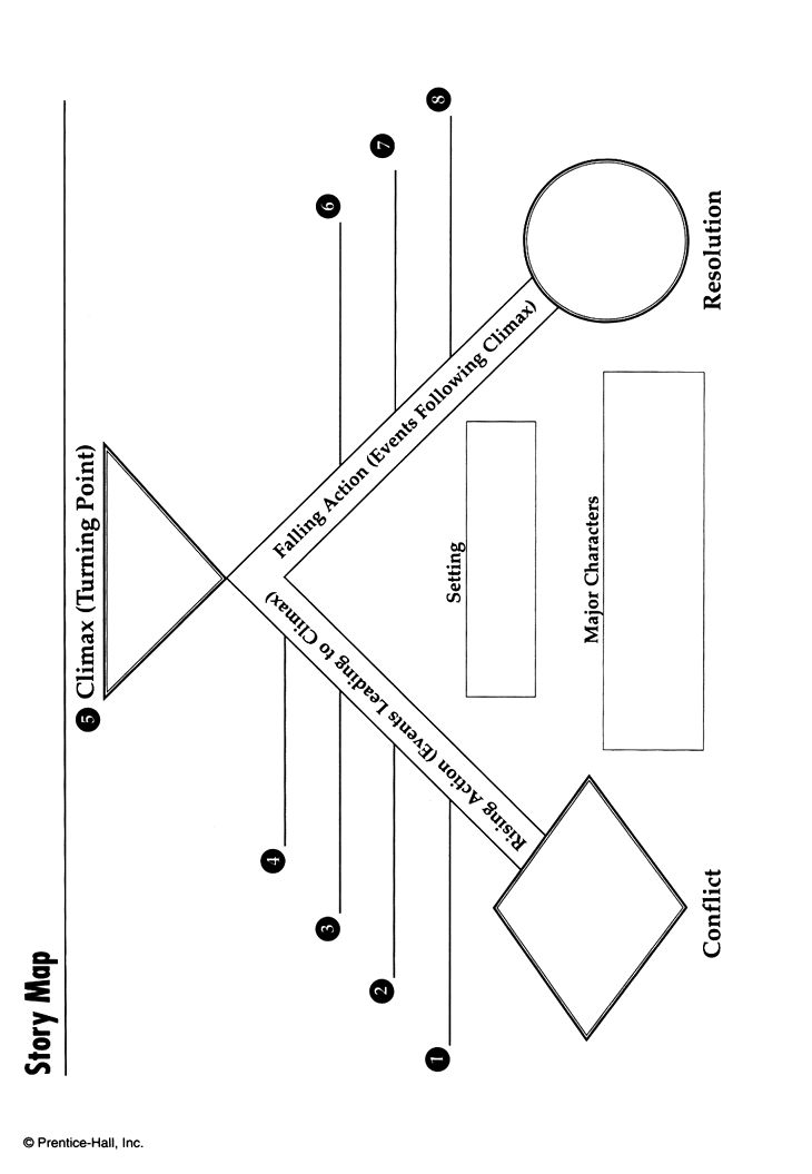 story map template pdf story map graphic organizer free story map