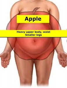 clothes for apple shaped women | How to dress if you are Apple Shaped