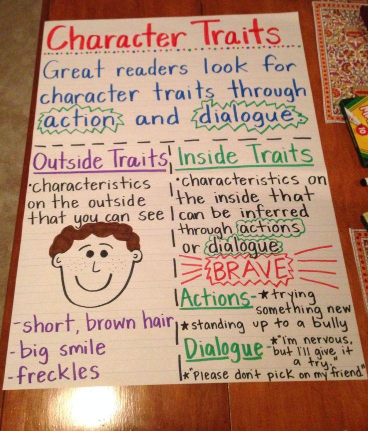 External Versus Internal Character Traits Lessons Tes Teach