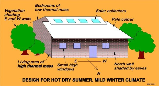 Some design principles for hot weather innovative bus for Best house design hot climate