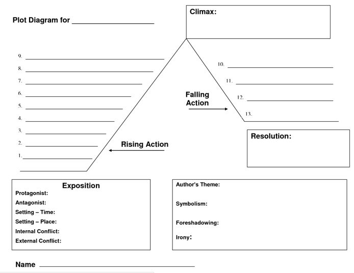 Plot Diagram Template 5th Grade Plot diagram- if i am ever in upper ...