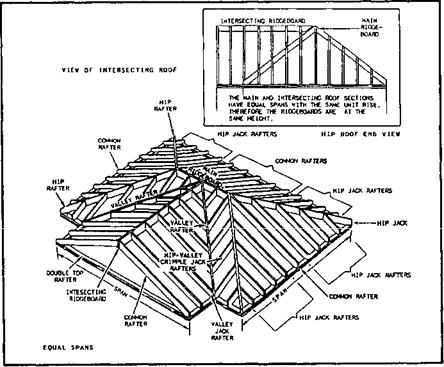 intersecting gable roof