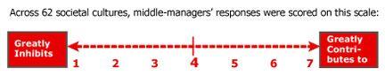 Change management theory essays