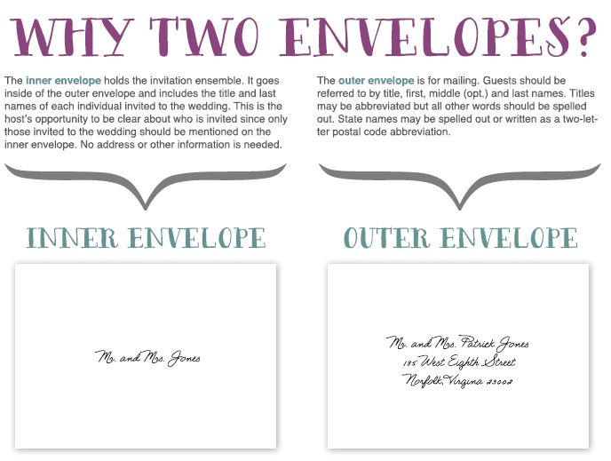 Do You Need An Inner Envelope For Wedding Invitations with amazing invitation template