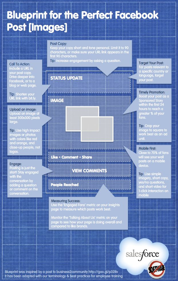 Blueprint for the perfect FaceBook post (images) #infographic