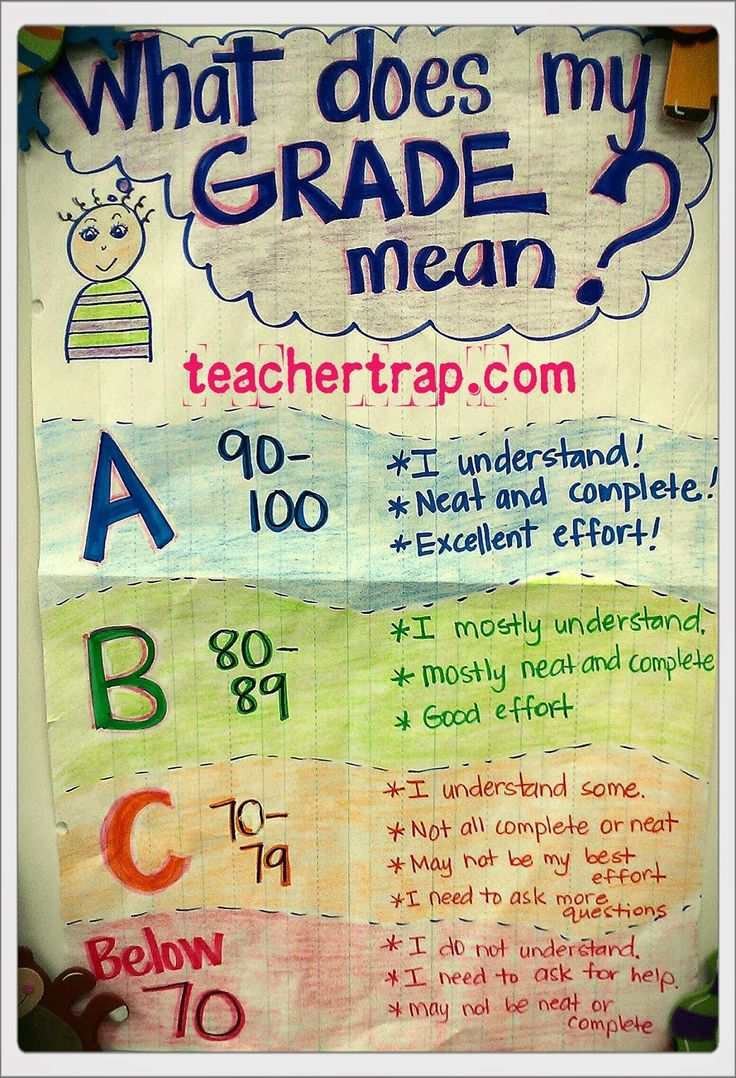 What Does My Grade Mean? Anchor chart  http://www.pinterest.com/pin/43487952626654768/