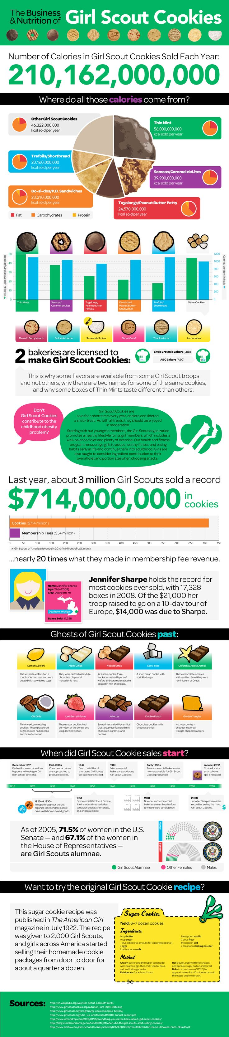 Girl Scout Cookies - Infograph