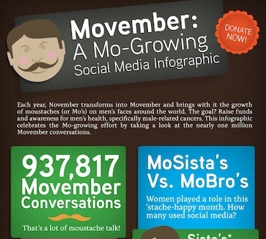 Social Media Infographic of a