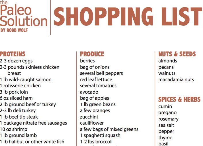 Paleo shopping list.... | Gluten Free, paleo, KeTo recipes | Pinterest