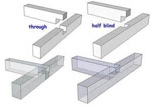 Types of Wood Joints - Bing Images | woodworking | Pinterest