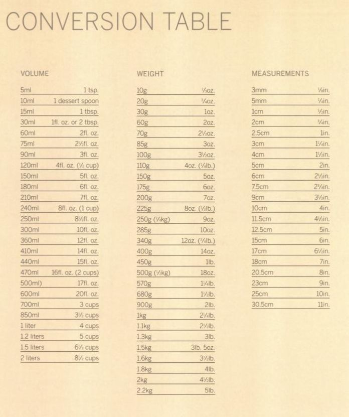 Conversion table condiments syrups and spices pinterest