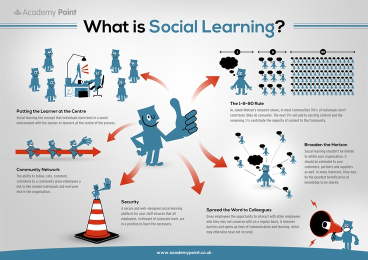 describe and discuss the social learning Self-efficacy was developed by albert bandura's as part of a larger theory, the social learning theory (ashford & lecroy, 2010), which has progressed into the social cognitive theory (levin, culkin, & perrotto, 2001).