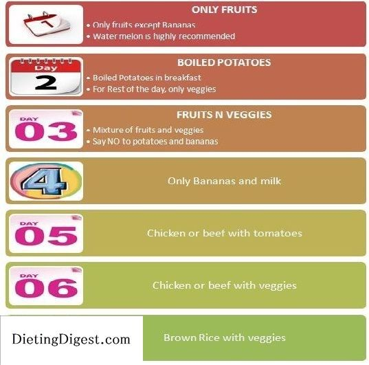 Follow Easy Seven Day Diet Plan, General Motor Diet Plan Check out