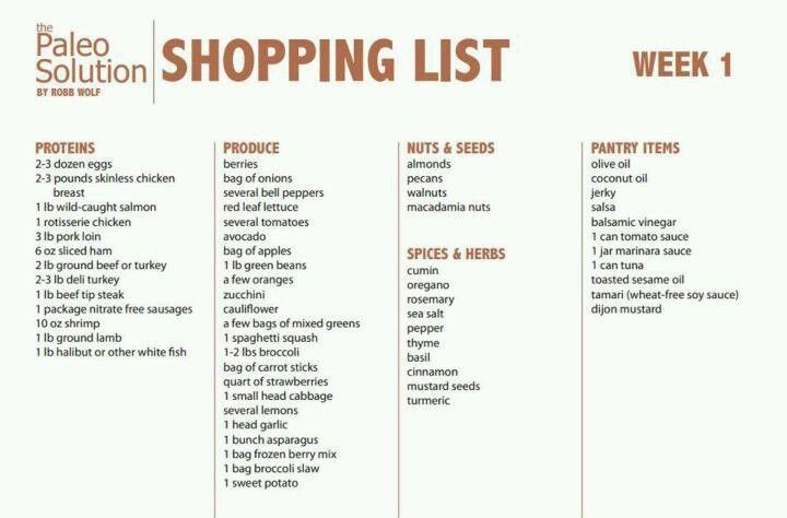 Paleo shopping list week 1 | Paleo cave women | Pinterest