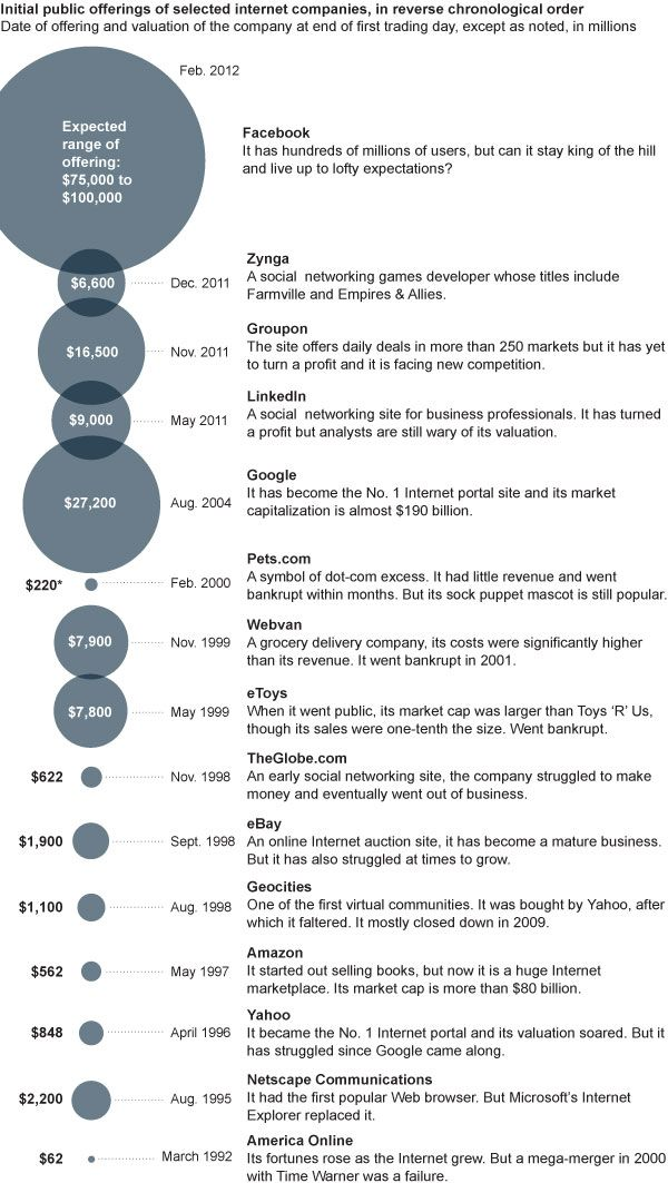 IPO comparisons. VERY fascinating.