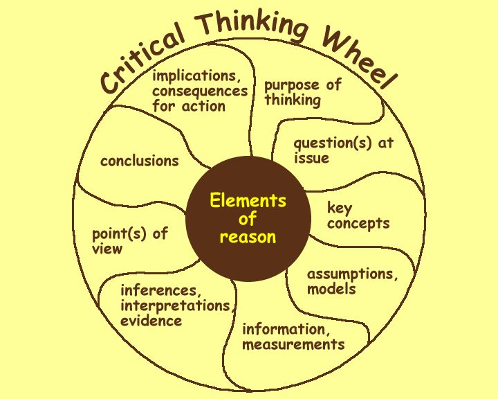 communication and critical thinking in information management