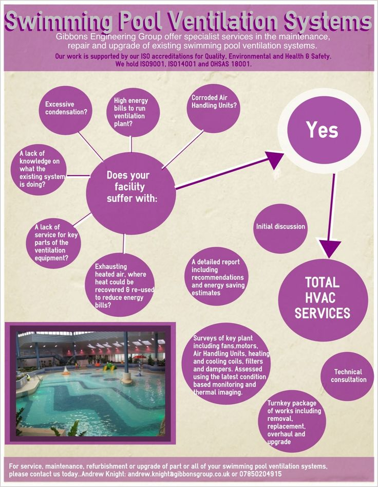 Pin by gibbons engineering group on tips tricks how do for Pool ventilation design