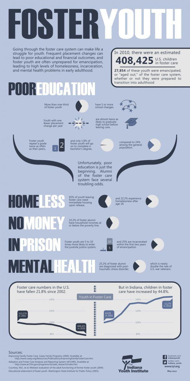 Foster Youth.  Going through the foster care system can be a struggle. #INFOGRAPHIC