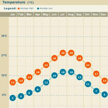 average temperature of nunavut