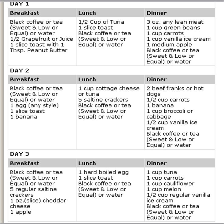 picture The 3-Day Military Diet Review – The Ultimate Scientific Guide