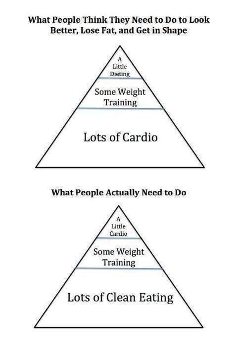 Fitness Pyramid