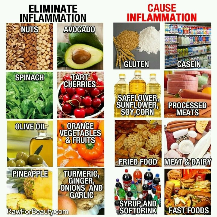 Inflammation causes remmedies foods food as medicine for Cuisine for a cause
