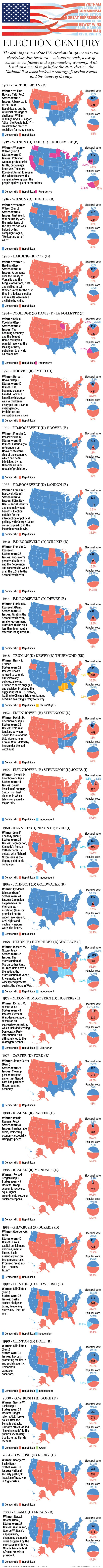 U.S. Elections - 100 years | V