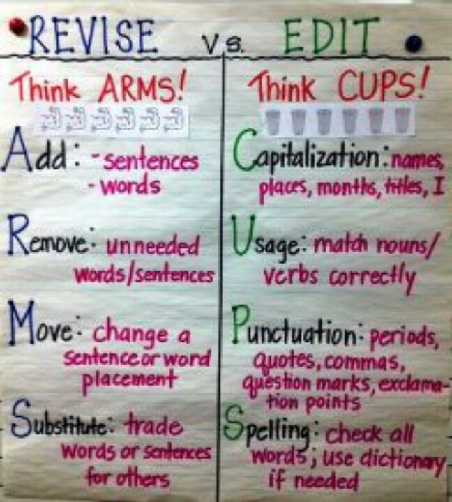 how to revise and edit an essay