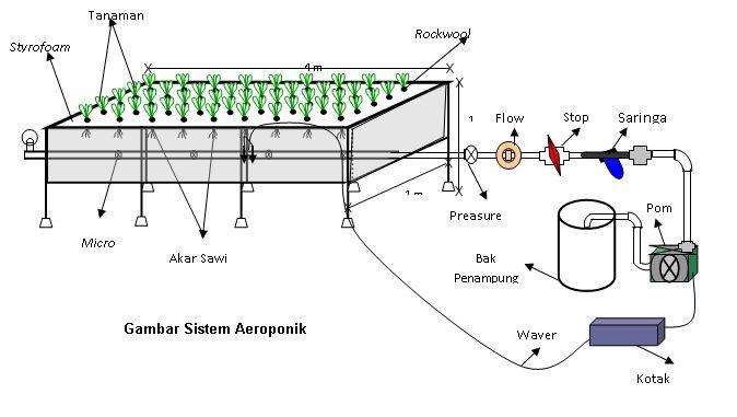 Sistem Aeroponik Hidroponik