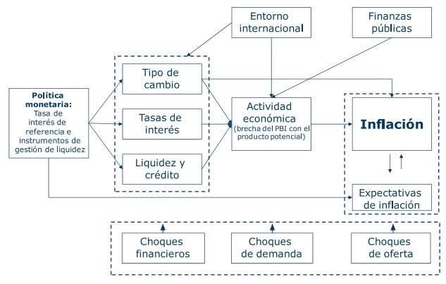 Funciones del Banco Central de Reserva del Perú.