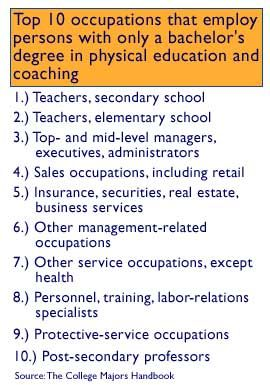 Physical Education top 5 majors in college