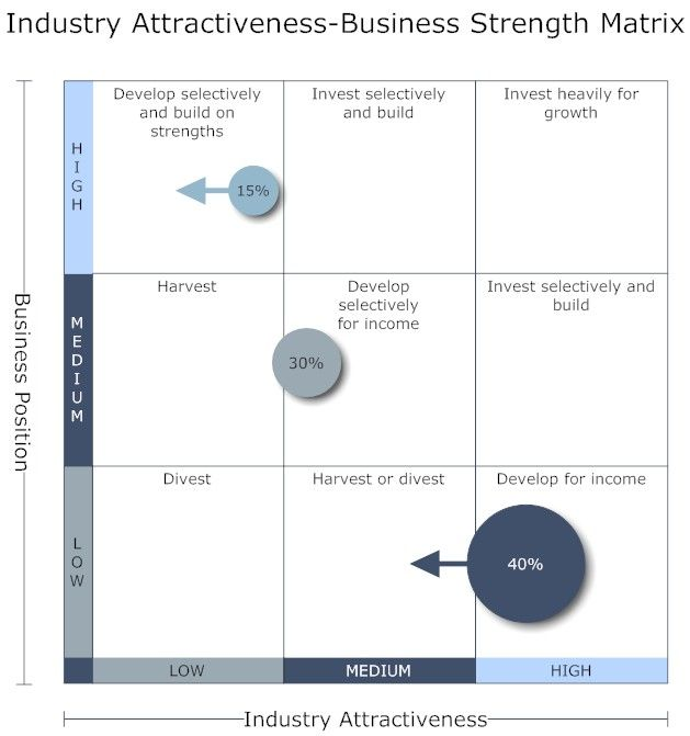 adidas nine cell industry attractiveness matrix Competitive strength of pepsico's what does a 9-cell industry attractiveness/business strength strength matrix businessfood.