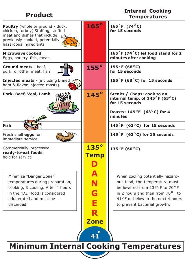 Minimum safe cooking temperature cooking temperatures pinterest - Temperature minimum maison ...