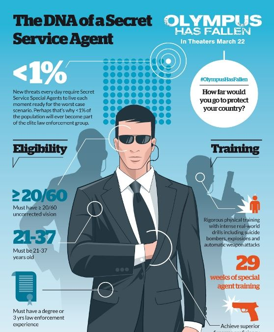 how to become an secret service agent