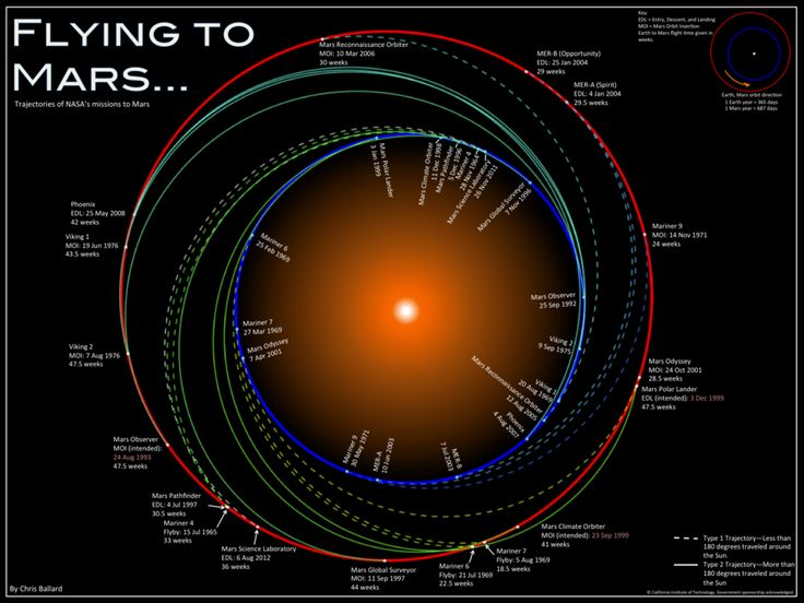 You need a LITTLE more than google maps to get to Mars. - Flying to Mars