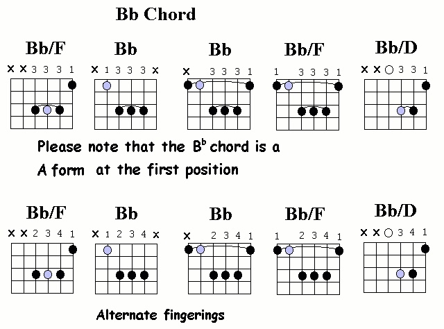 Contemporary Guitar Chords Bb Picture Collection - Beginner Guitar ...