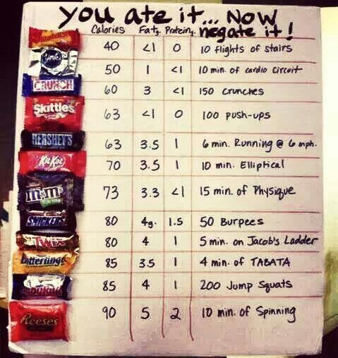 How much you have to workout to burn off the candy & chocolate you ate - Kinda makes you think twice about eating this stuff!!