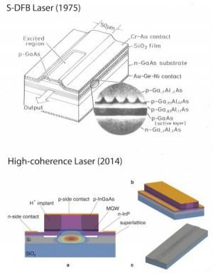 New laser for a faster internet