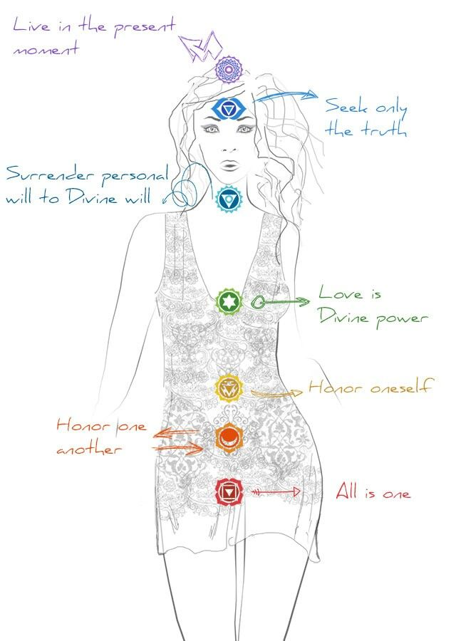 anatomy of the spirit pdf