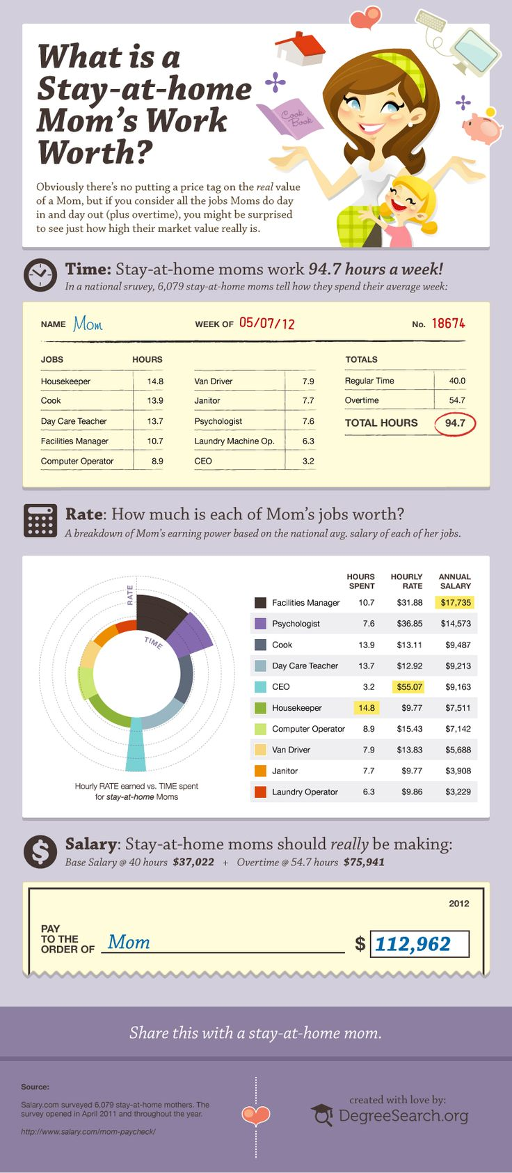 What Is A Stay-At-Home Mom's Work Worth? [INFOGRAPHIC] #stayathome #mom