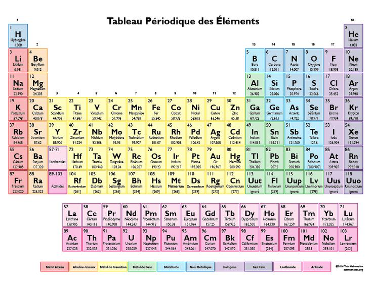 This color periodic table contains element names in French. It ...