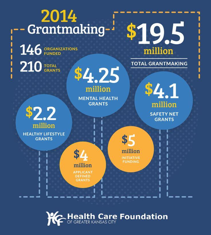 Health Forward's 2014 Grantmaking