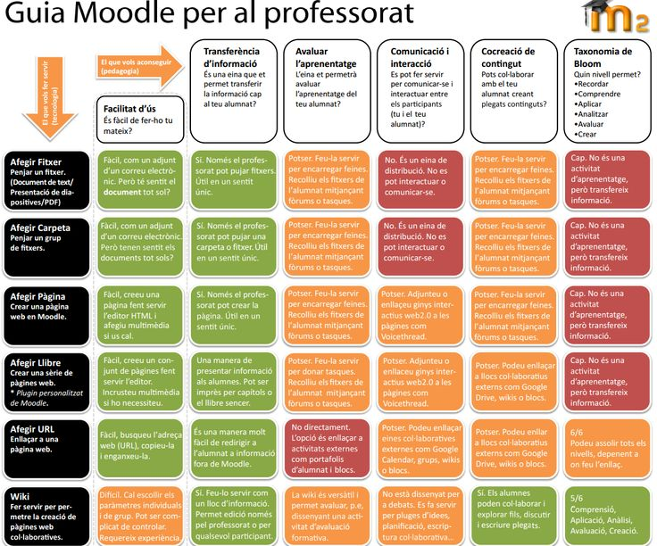 Moodle 2 Para Profesores Pdf Download automovil clear descodificador chistosos ambulantes